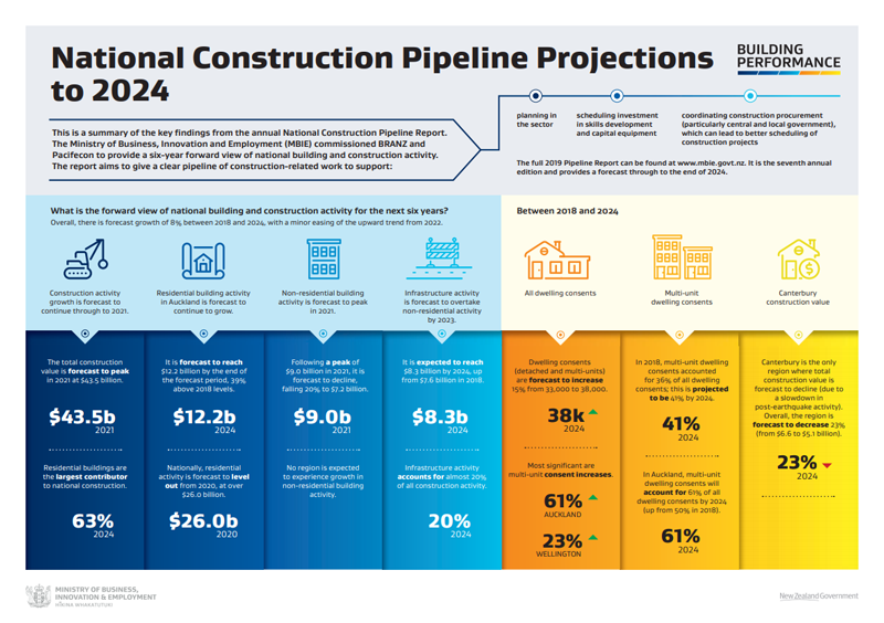 National Construction Pipeline Report Key Findings